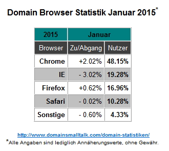 01.2015_Browser_Statistik
