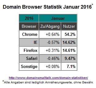 01.2016_Browser_Statistik
