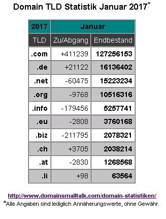01.2017_Domain_Statistik