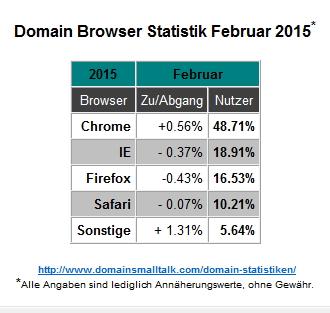 02.2015_Browser_Statistik