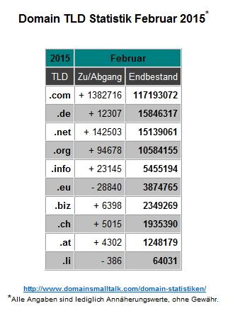 02.2015_Domain_Statistik