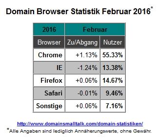 02.2016_Browser_Statistik