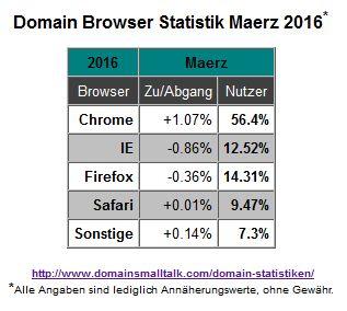 03.2016_Browser_Statistik