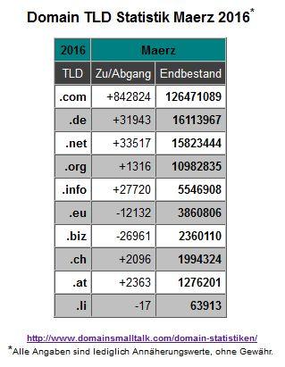 03.2016_Domain_Statistik