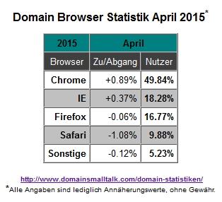 04.2015_Browser_Statistik