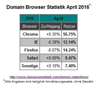 04.2016_Browser_Statistik