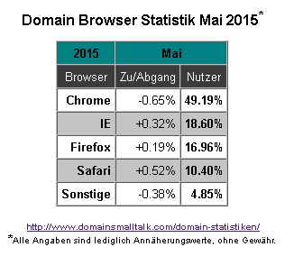 05.2015_Browser_Statistik