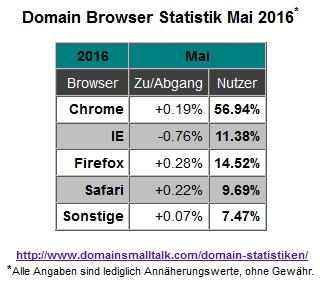 05.2016_Browser_Statistik