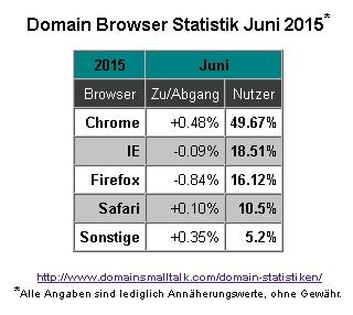 06.2015_Browser_Statistik