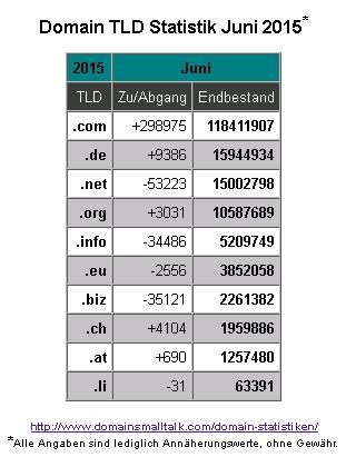 06.2015_Domain_Statistik