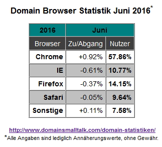 06.2016_Browser_Statistik