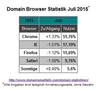 07.2015_Browser_Statistik