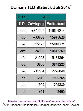 07.2015_Domain_Statistik