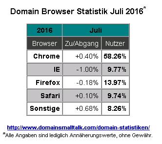 07.2016_Browser_Statistik