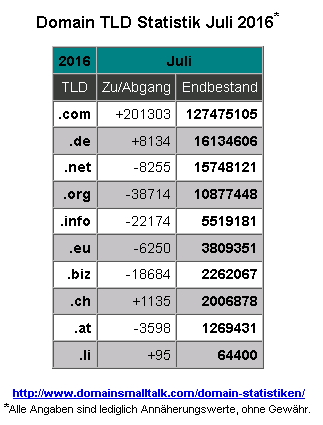 07.2016_Domain_Statistik