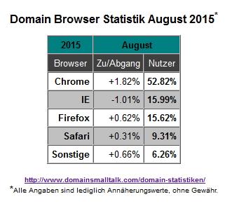08.2015_Browser_Statistik