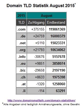 08.2015_Domain_Statistik