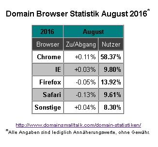 08-2016_browser_statistik