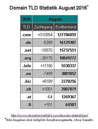 08-2016_domain_statistik