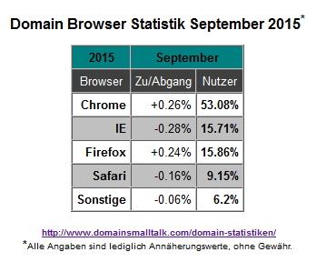 09.2015_Browser_Statistik