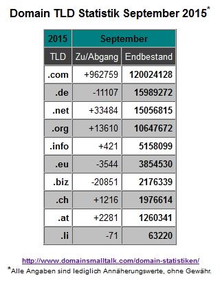 09.2015_Domain_Statistik