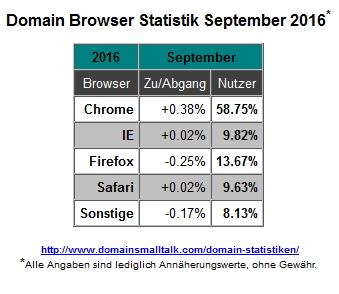 09-2016_browser_statistik