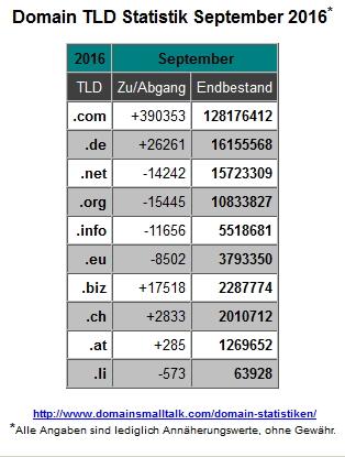 09-2016_domain_statistik