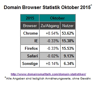 10.2015_Browser_Statistik