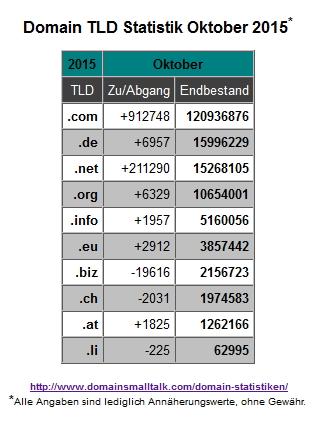 10.2015_Domain_Statistik