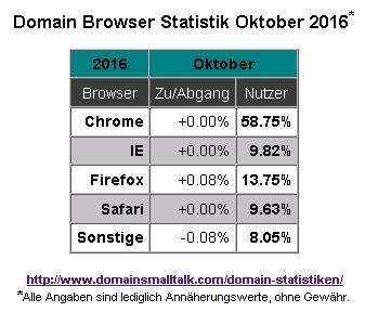 10-2016_browser_statistik
