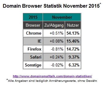 11.2015_Browser_Statistik