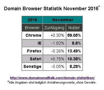 11-2016_browser_statistik