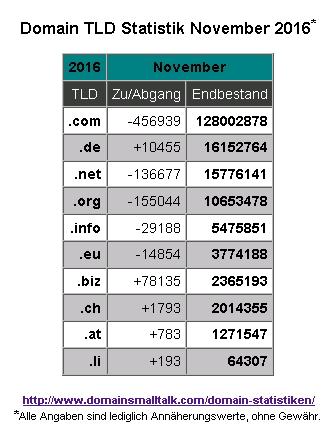 11-2016_domain_statistik