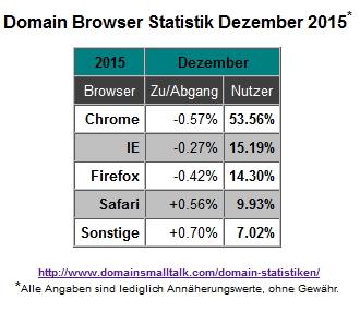 12.2015_Browser_Statistik