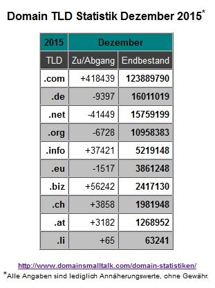 12.2015_Domain_Statistik