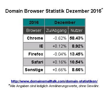 12.2016_Browser_Statistik